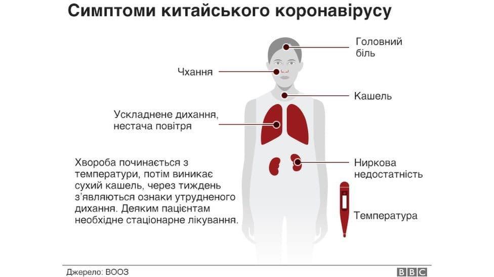 коронавируса симптомы